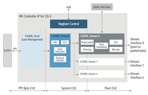 MIPI CSI-2 Receiver for SoC Designs | Cadence IP