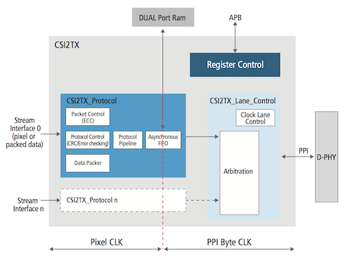 MIPI CSI-2 Transmitter for SoC Designs | Cadence IP
