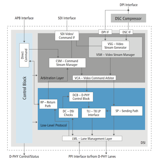 MIPI DSI Transmitter for SoC Designs | Cadence IP