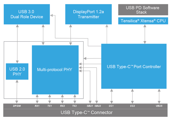 cadence's ip subsystem streamlines the development process for usb type-c  designs with displayport support