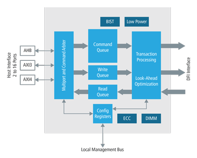 DDR Controller IP for SoC Designs | Cadence IP