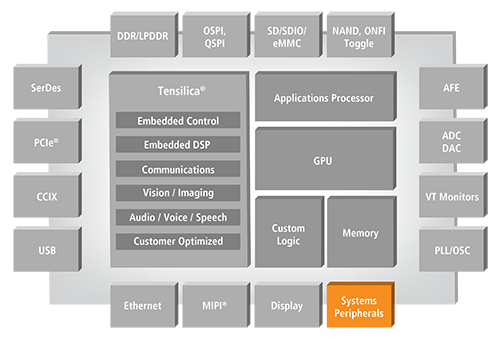 System and Peripheral IP