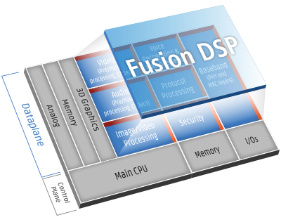 Fusion DSPs for IoT and General Purpose DSP