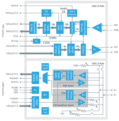 USB 3.0/2.0 Combo PHY IP for SoC Designs | Cadence IP