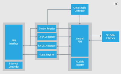 Inter Integrated Circuit for SoC Designs | Cadence IP