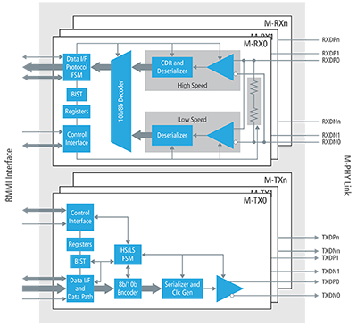 mipi m phy ip for soc designs cadence ip rh ip cadence com explain ttc&m system with neat block diagram