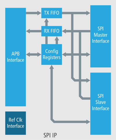 Serial Peripheral Interface for SoC Designs | Cadence IP