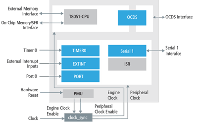 T8051 microcontroller for soc designs cadence ip t8051 microcontroller block diagram ccuart Image collections