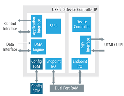 USB    2   0 Device Controller for SoC Designs   Cadence IP