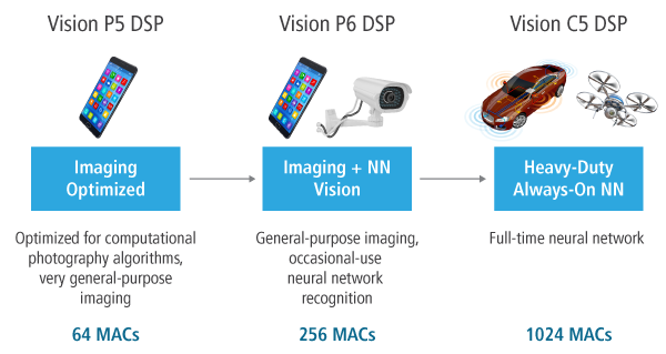The cadence tensilica vision dsp
