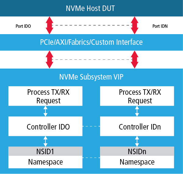 VIP for NVM Express 1 3 | Cadence IP