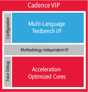 Accelerated VIP supports hardware acceleration of SoC interfaces such as USB, PCI Express, Ethernet, MIPI, AMBA AXI, AMBA AHB, and AMBA ACE